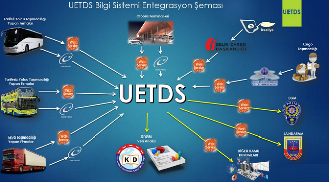 U-ETDS Nedir?
