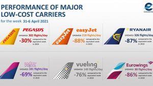 Pegasus, Ryanair, Wizz Air ve Easyjet'i geride bıraktı